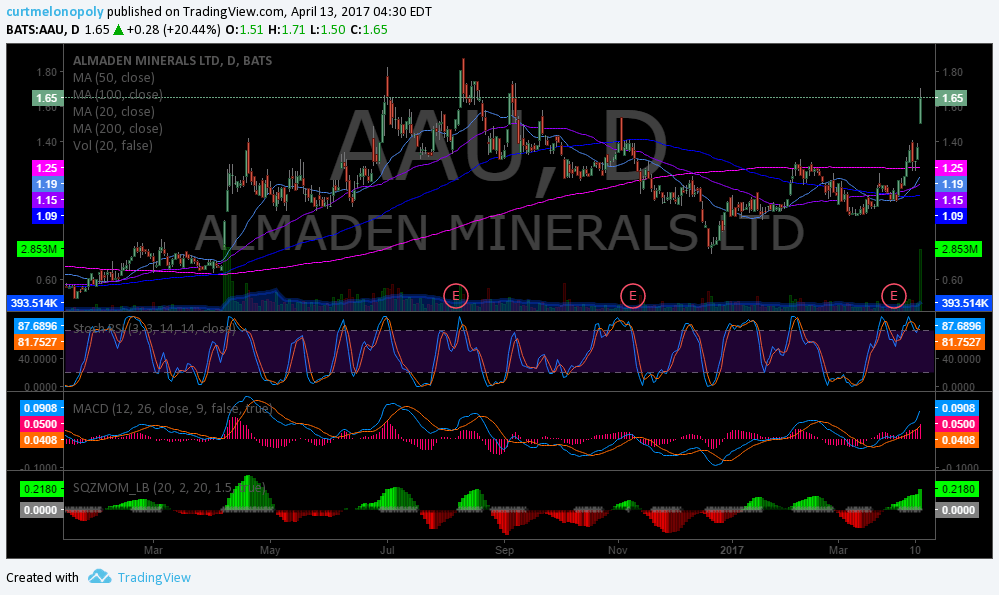 $AAU,, Chart
