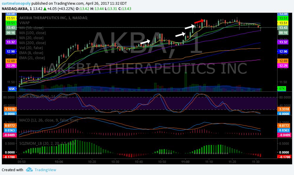 $AKBA, Trading, Results, Post, Market