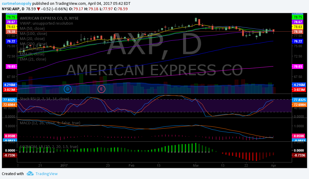 $AXP, Swing, Trading, Chart