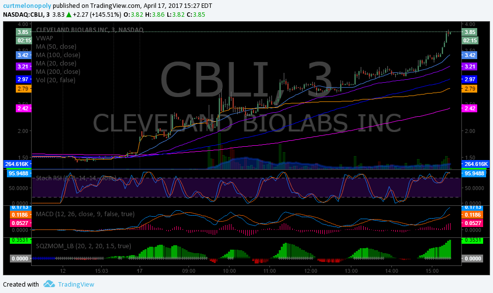 $CLBI, Stock, Trading, Results, Post, Market
