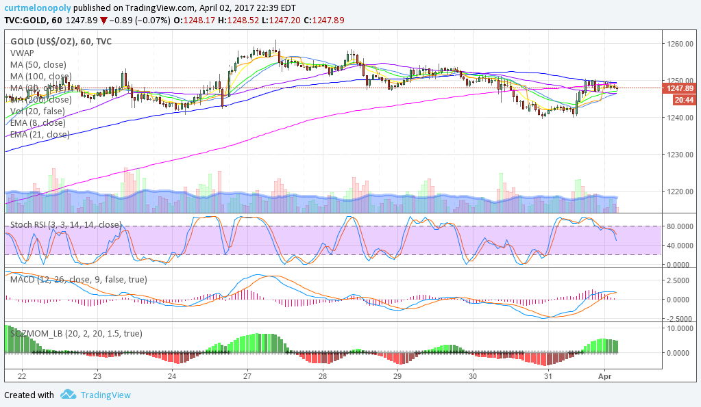 Gold, Hourly, Chart