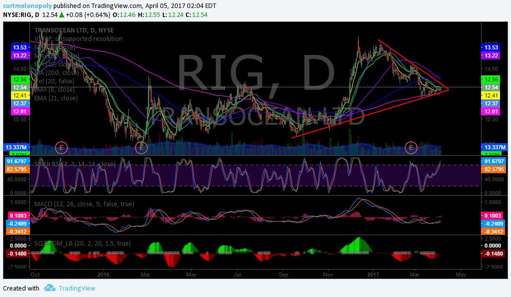 $RIG, Chart