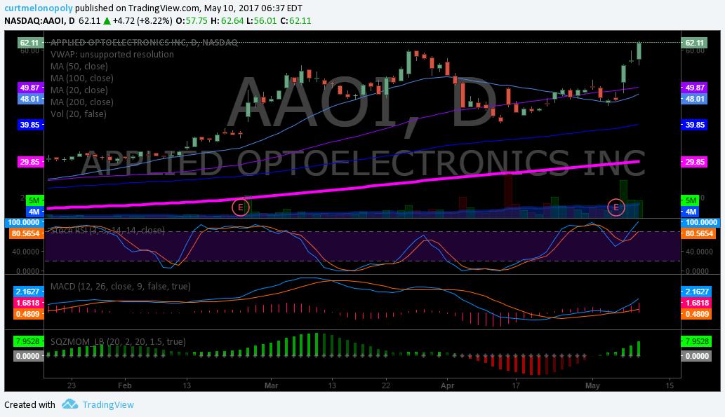 $AAOI, Chart