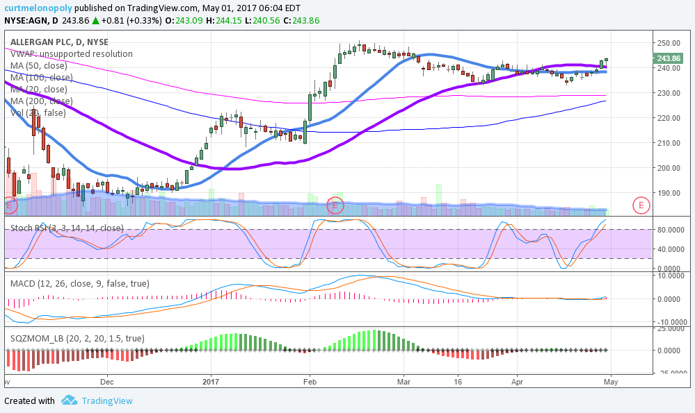 $AGN, Chart, Swing Trading