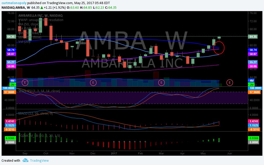 $AMBA, Swing, Trading, Weekly, Chart