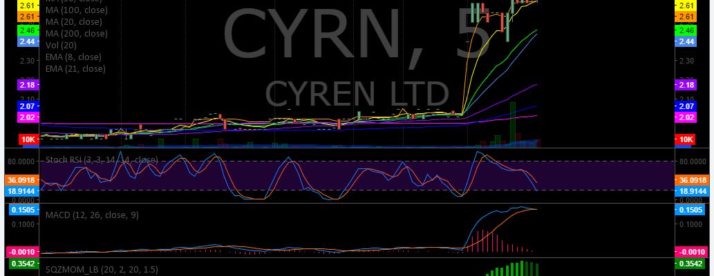 $CYRN, Premarket, Trading, Plan