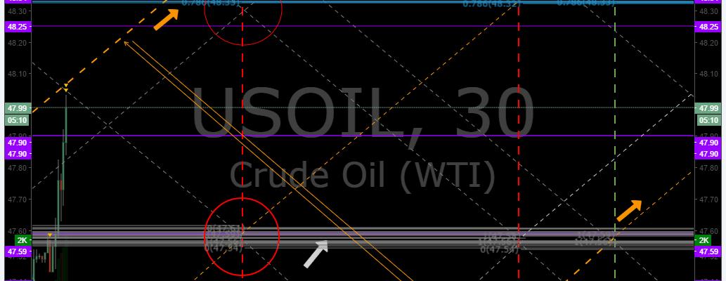 EPIC, Oil, Algorithm, Chart