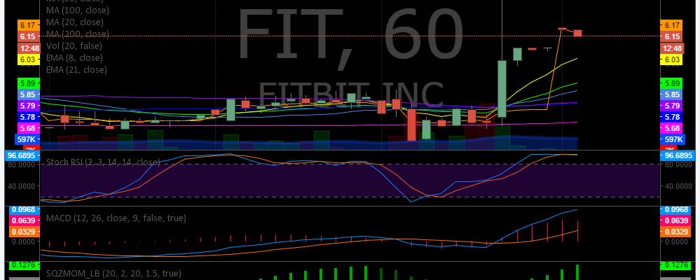 $FIT, Premarket. Watchlist, Trading, Plan