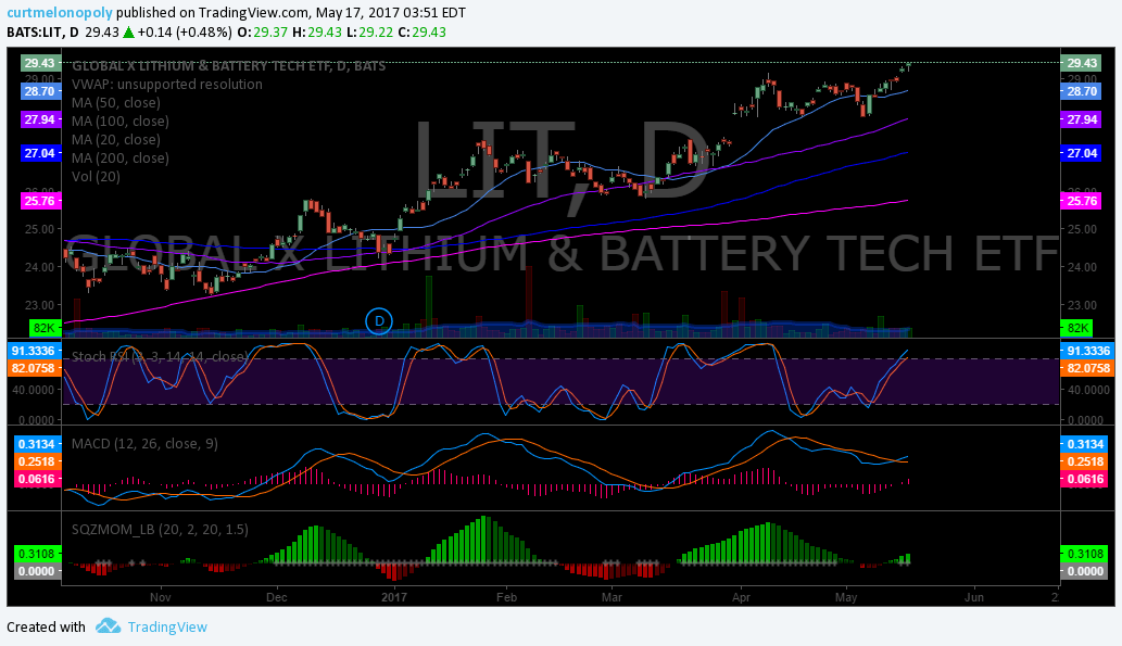 $LIT, Swing, Trade, Chart