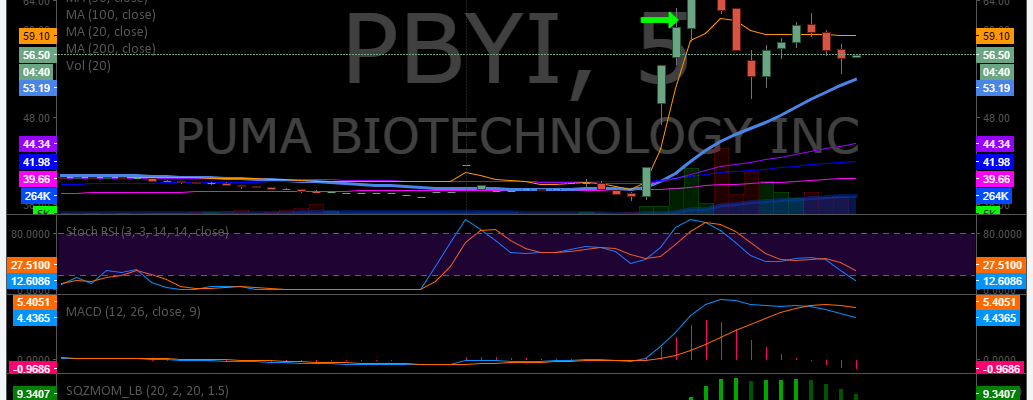 $PBYI, trading, results, Post, Market