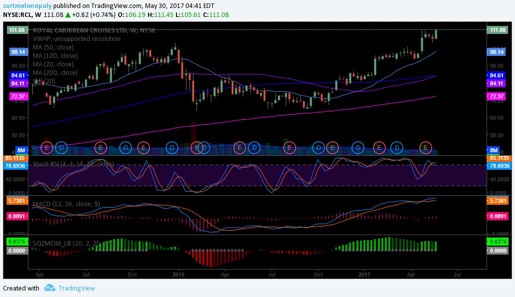 $RCL, Chart, Trade