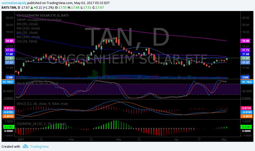 $TAN, Chart, Swing, Trade