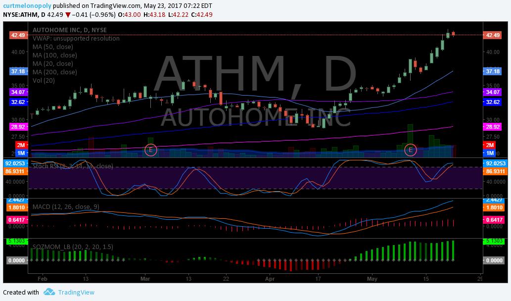 $ATHM, Swing Trade, Chart