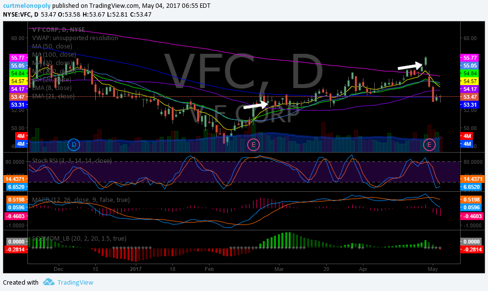 $VFC, Swing, Trade, Closed