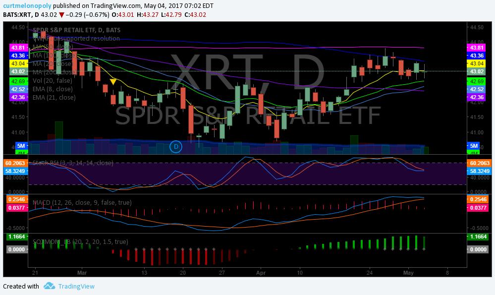 $XRT, Swing, Trade