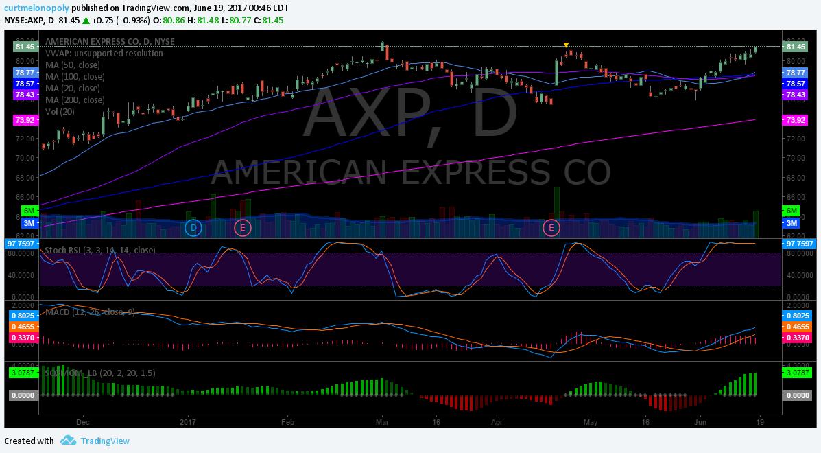 $AXP, Swing trading, chart
