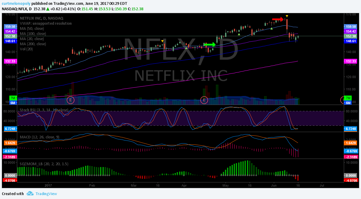 $NFLX, Swingtrading, Chart