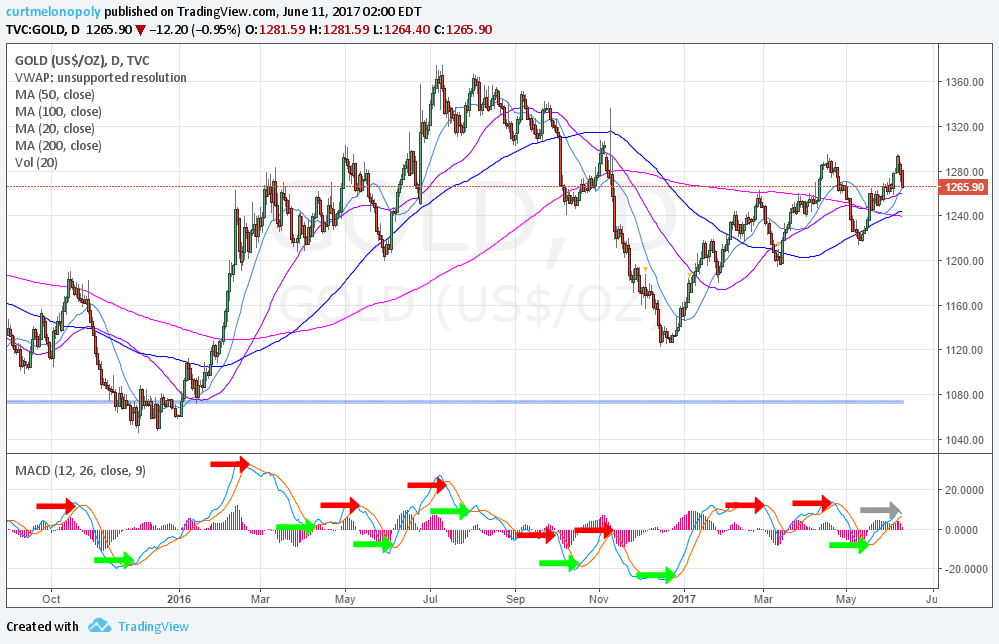 Gold, $GLD, Chart, MACD