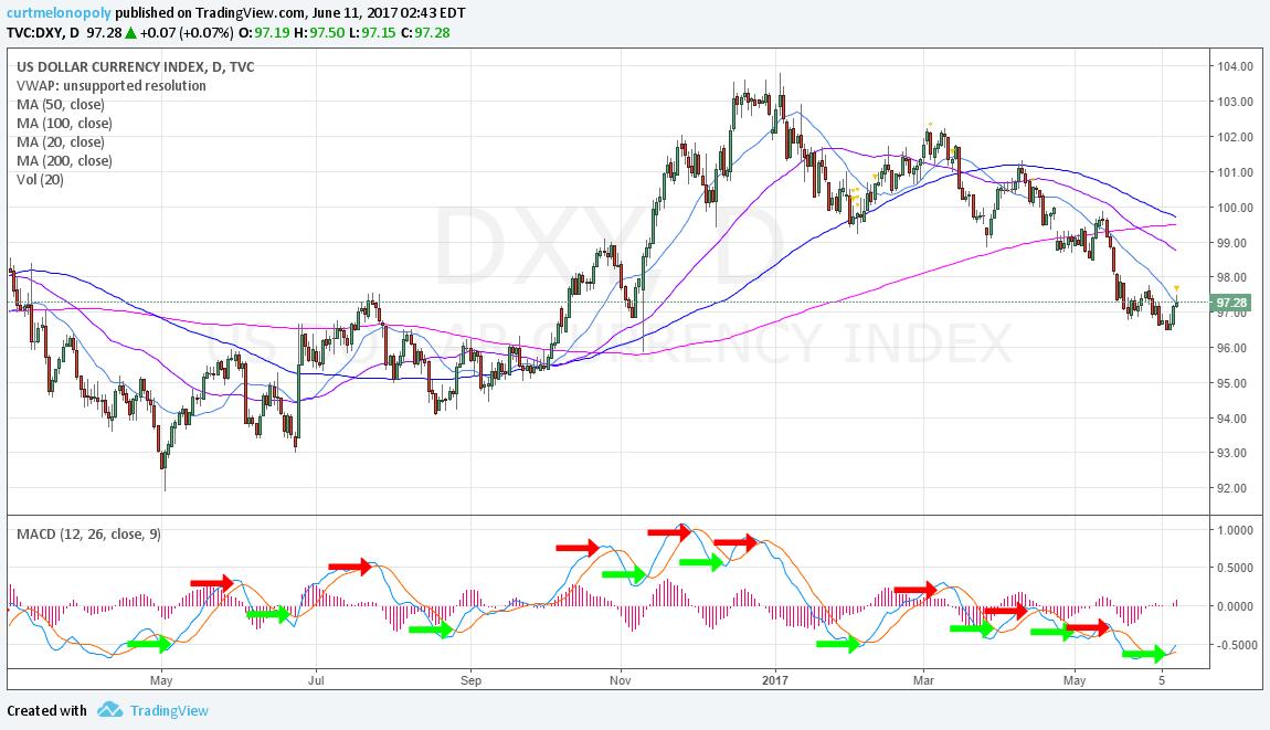 $DXY, US, Dollar, Chart, MACD