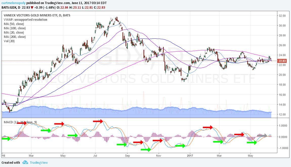 $GDX, Chart, MACD