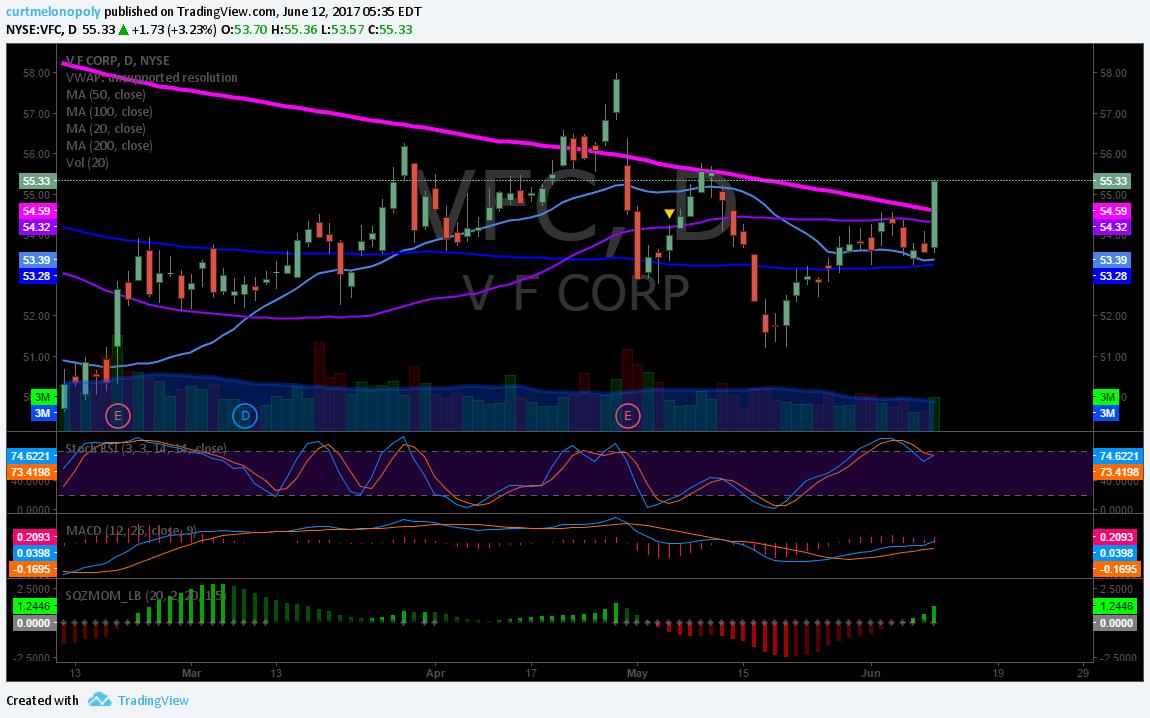 $VFC, Chart, 200 MA
