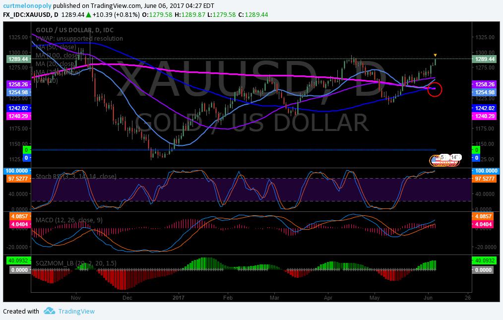 $XAUUSD, $GLD, Gold, Chart, Swing, Trading