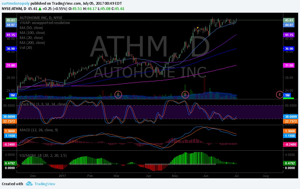 $ATHM, Chart