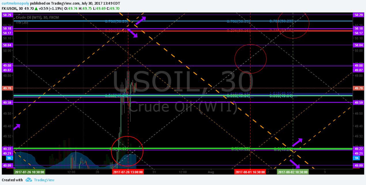 Algorithm, EPIC, Oil, Current, Trade, Chart