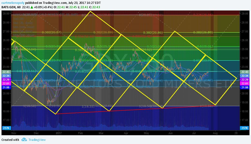 $GDX, Fibonacci, Chart