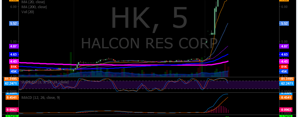 $HK, premarket, trading plan