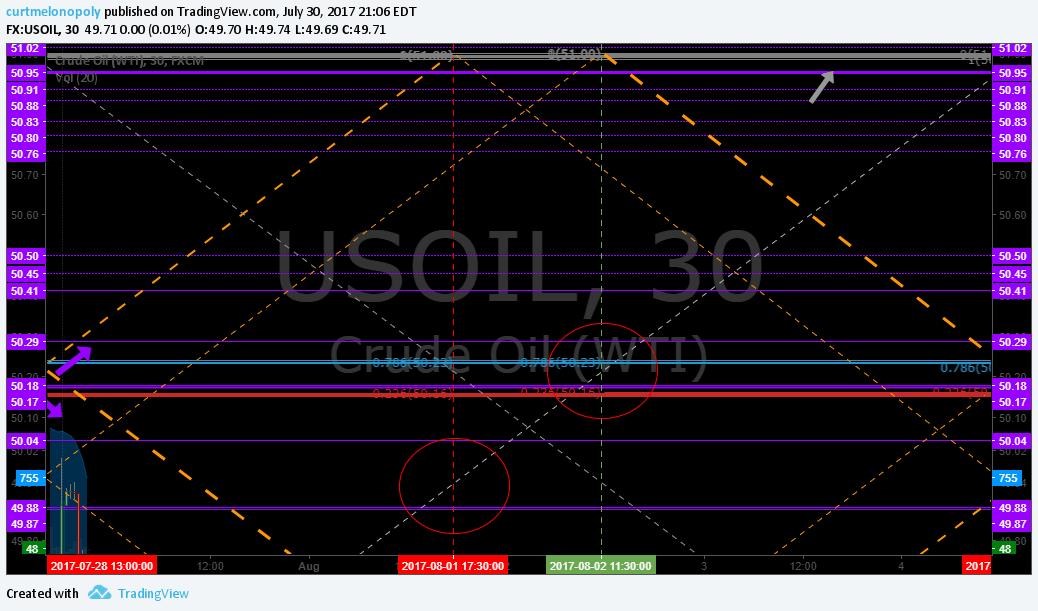 uptrend, channel, oil, $USOIL, $WTI
