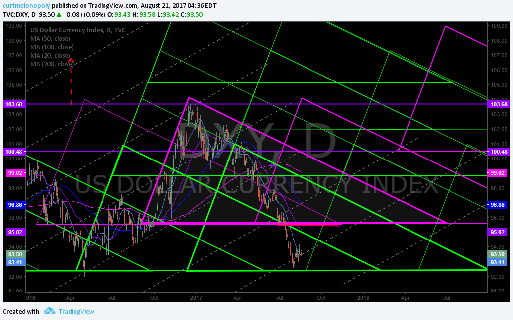 $DXY, Algorithm, Chart, Model, $UUP