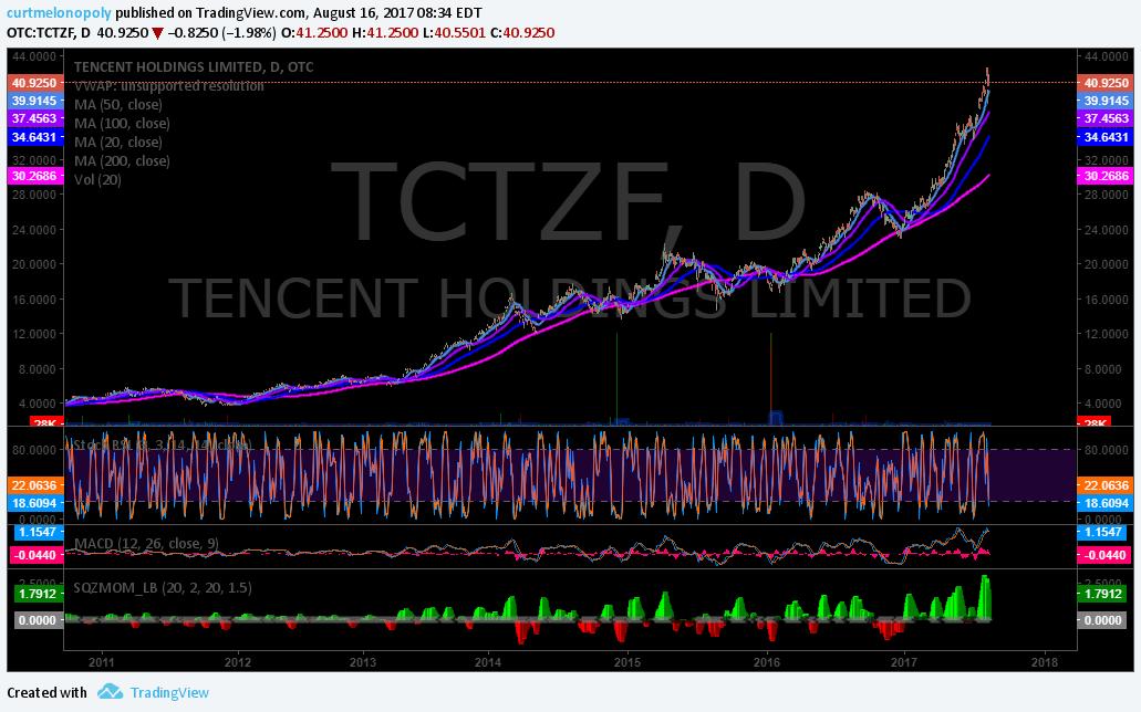 $TCTZF, premarket, trading plan