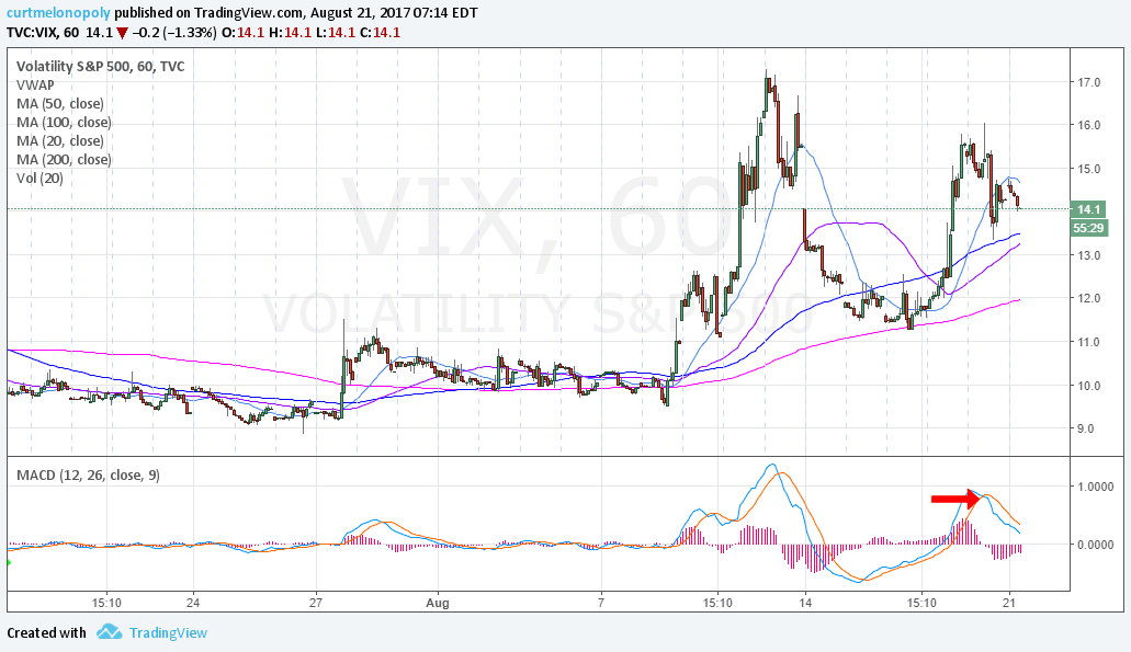 $VIX, MACD, Hourly