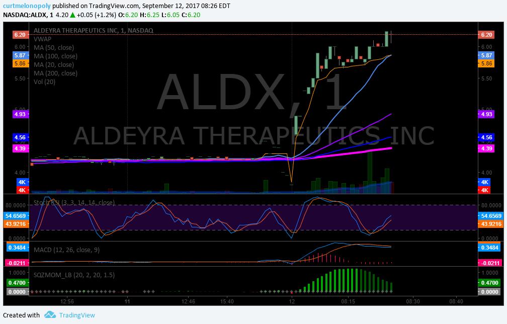 $ALDX, premarket, trading plan
