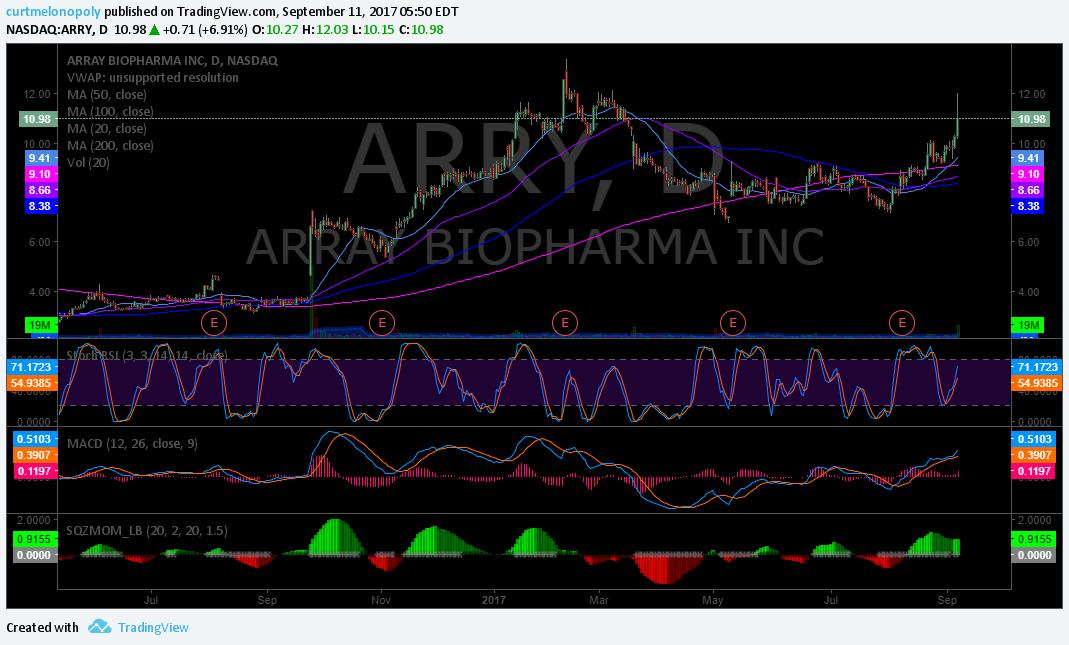 $ARRY, swing, trade