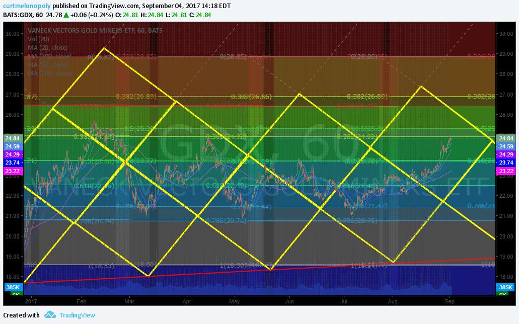 Gold, Miner, Chart, $GDX