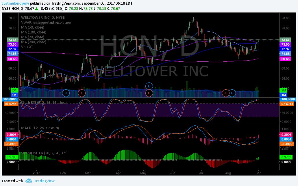 $HCN, Chart