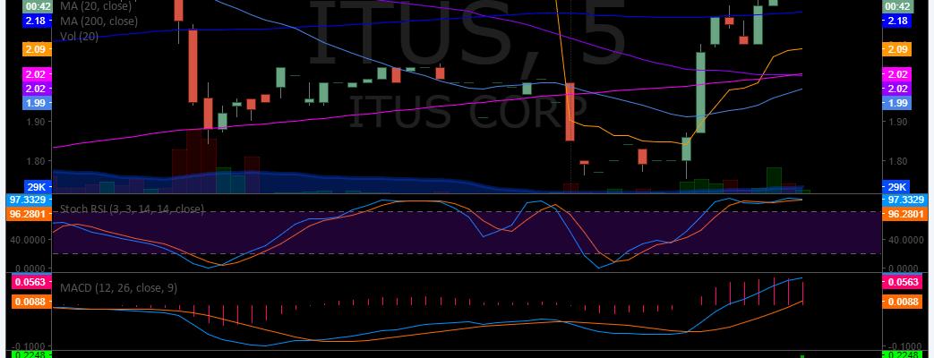$ITUS premarket up 16%