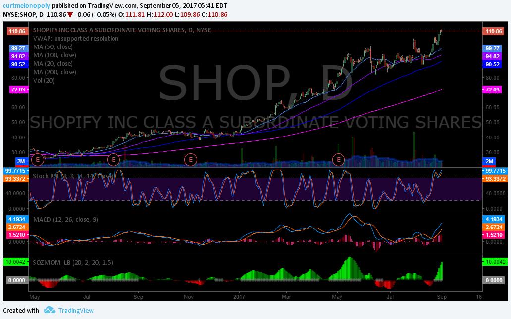 $SHOP, chart