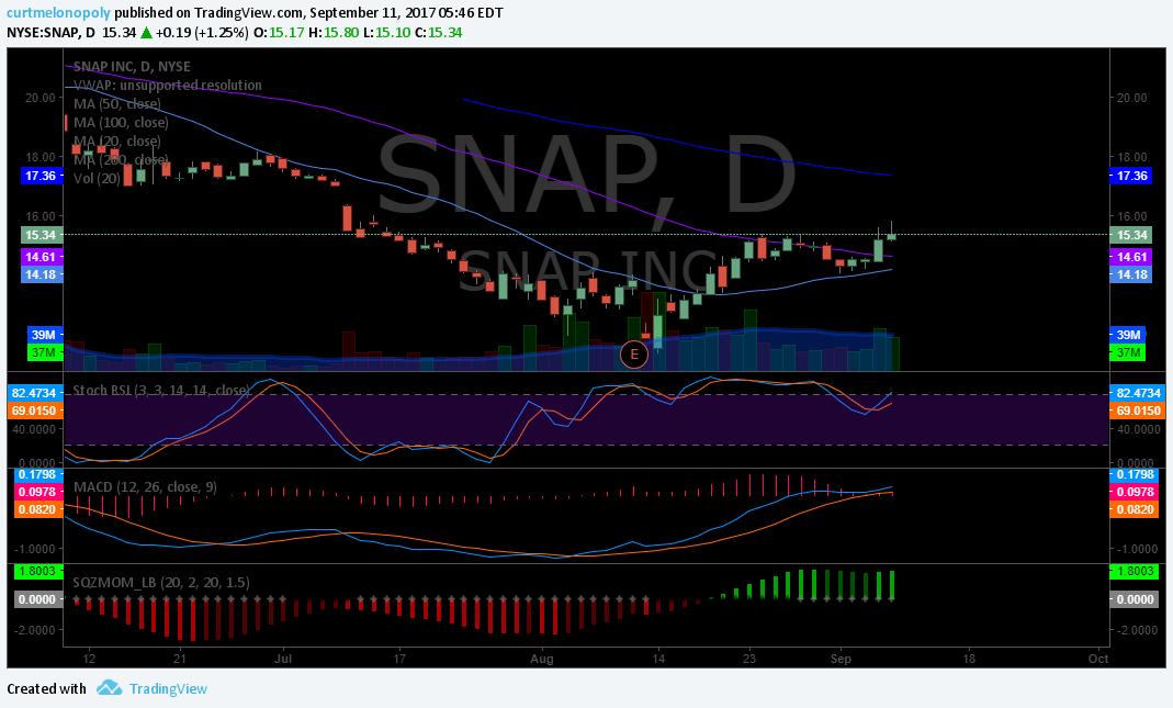 $SNAP, Swing Trading