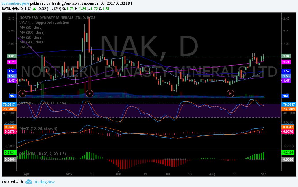 $NAK, Chart