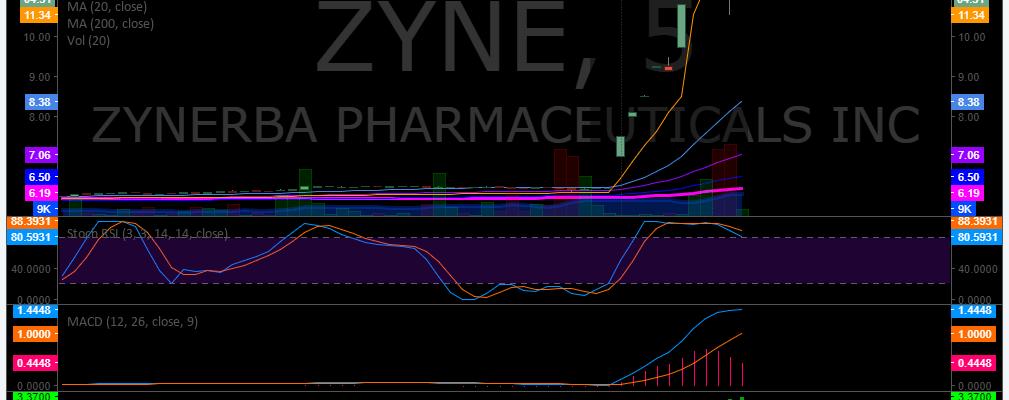 $ZYNE, Premarket, Trading, Plan