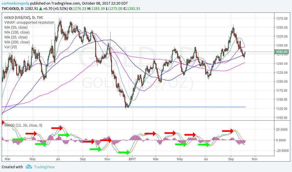 Gold, Chart, MACD