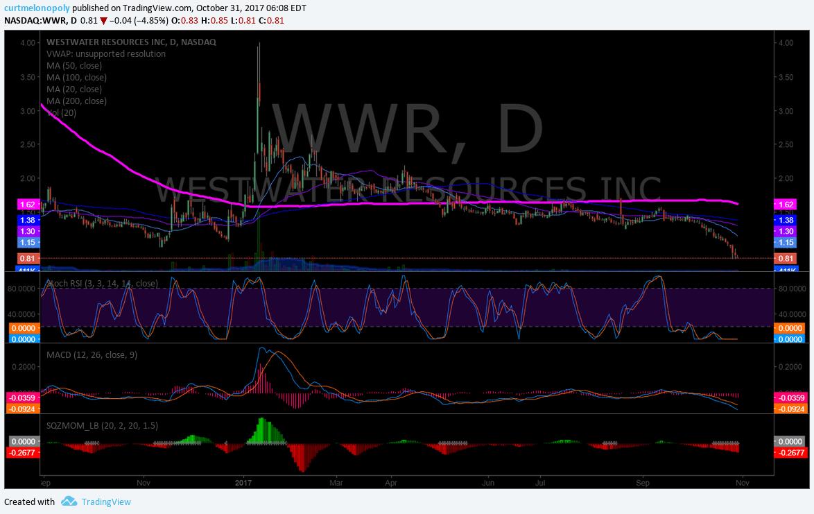 $WWR chart