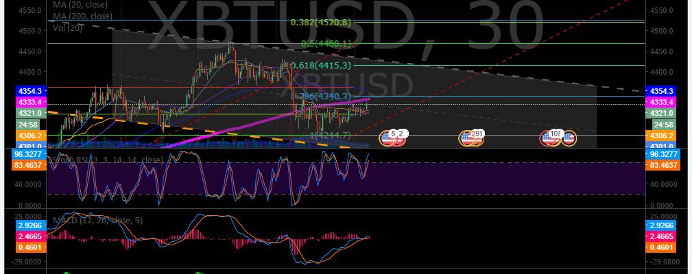 XBTUSD, Bitcoin, Premarket, Trading Plan
