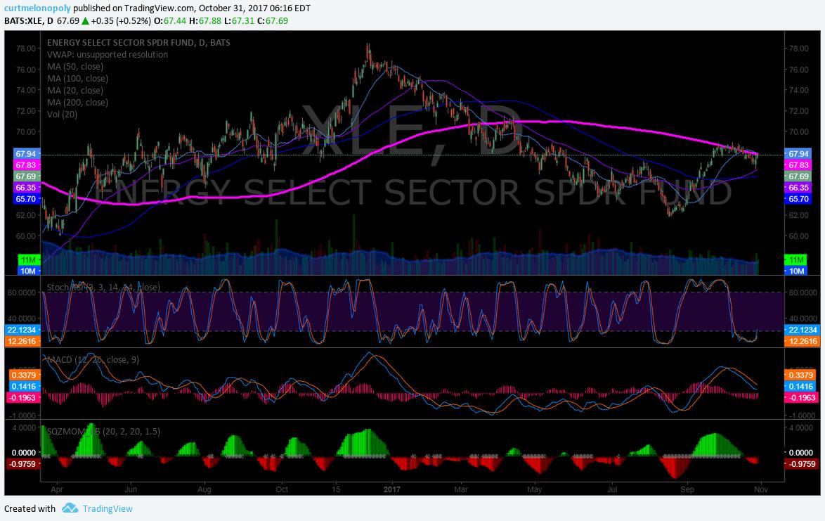 $XLE, Swing Trade, Chart