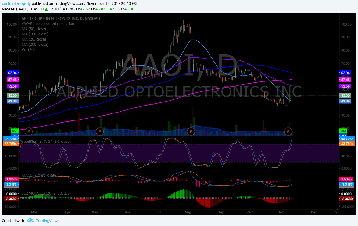 $AAOI, Swing trading, chart