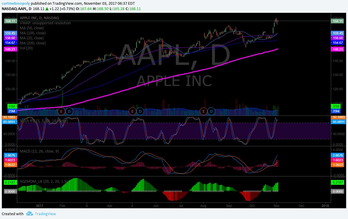 $AAPL, premarket, swing trading