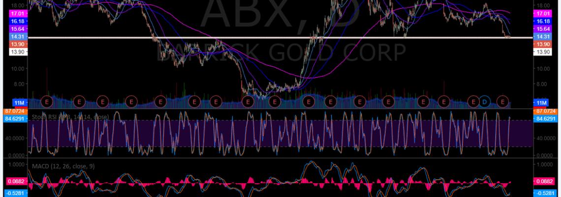 $ABX, Chart, premarket, swingtrading, Barrick, Gold